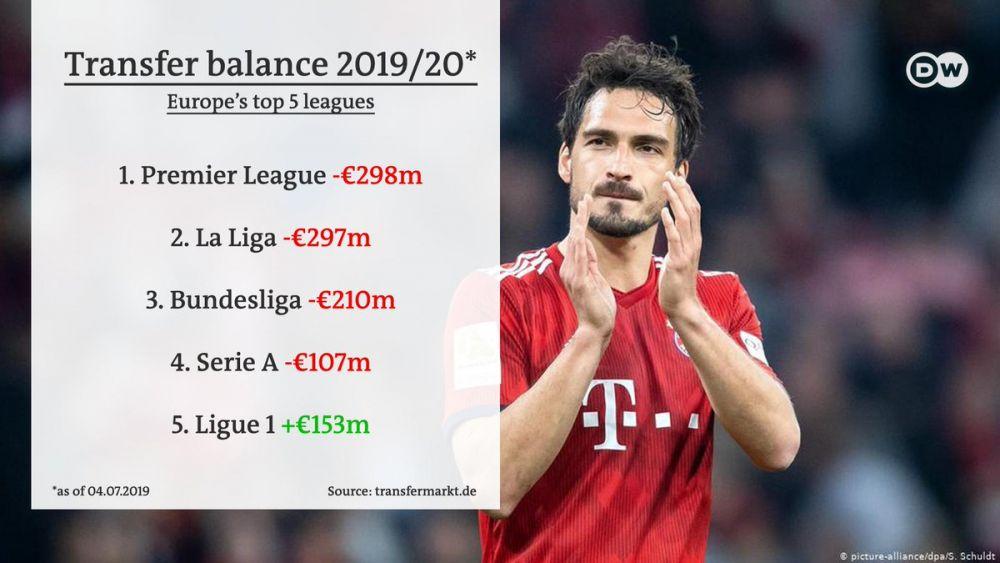 Cel mai profitabil campionat din Europa vara asta la transferuri si ce ligi au cheltuit cel mai mult pana acum