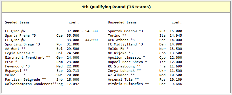 FCSB are sanse maxime sa fie cap de serie in play-off! Craiova poate da lovitura, Viitorul are o misiune imposibila! Ce forte stau in calea calificarii in grupele Europa League