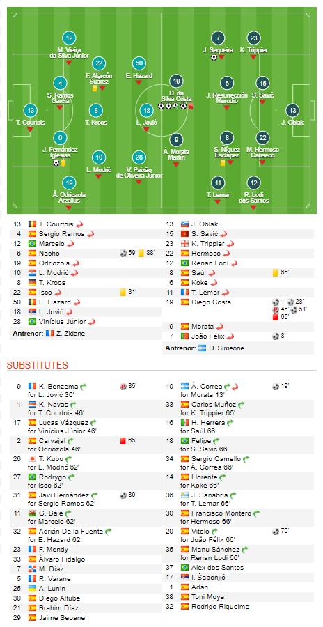 In minutul 51 era 6-0 pentru Atletico! Meci absolut incredibil intre rivalele madrilene Real si Atletico: Joao Felix a marcat si el