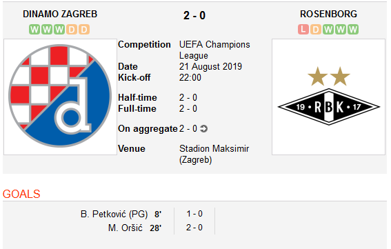 I-au RUPT in 12 minute! Olympiakos, ca si calificata in Champions League dupa 4-0 cu Krasnodar! Young Boys 2-2 Steaua Rosie | Dinamo Zagreb 2-0 Rosenborg