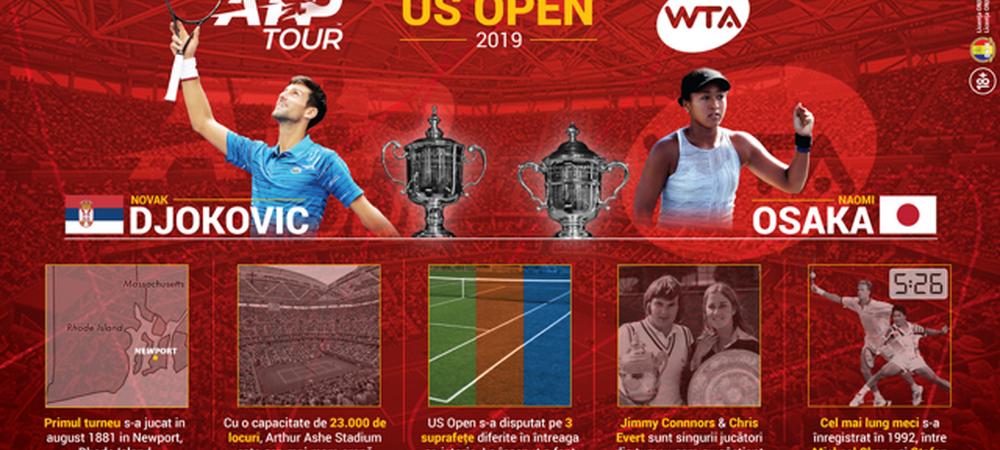 (P) US Open. Tot ce trebuie sa stii despre ultimul Grand Slam al anului