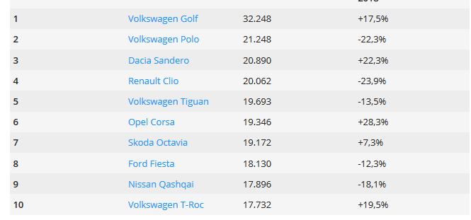 DACIA, in top 3 cele mai vandute masini din Europa! Modelul care a facut RAVAGII in luna iulie