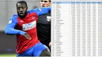 Romania la MINIM! Dezastru pentru Liga I de la anul: toate echipele calificate in cupele europene vor avea cate 8 meciuri de jucat pana la grupe