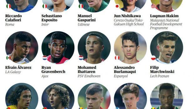 Un singur roman in TOP 60 cei mai tari tineri fotbalist din lume, facut de englezii de la The Guardian! Nu e inca la nationala U21