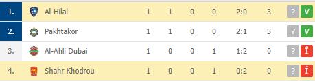 Victorie pentru Razvan Lucescu in Liga Campionilor Asiei! Victorie fara emotii pentru detinatoarea trofeului