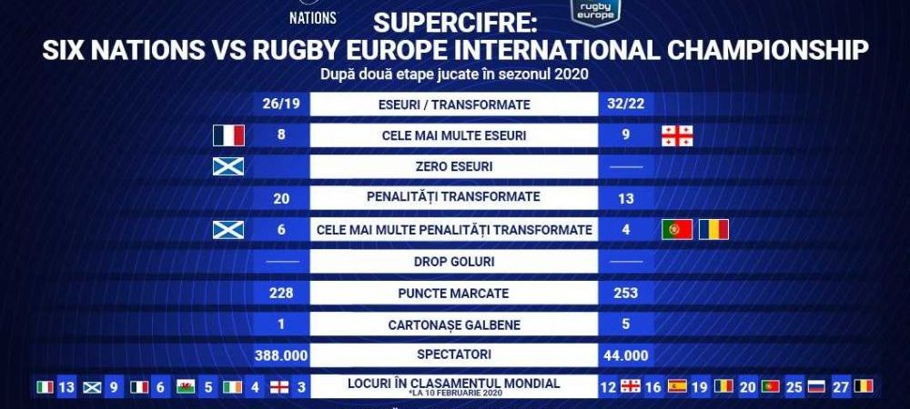 (P) 6 Nations vs Rugby Europe International Championship! Supergraficul exclusiv cere barajul de promovare?