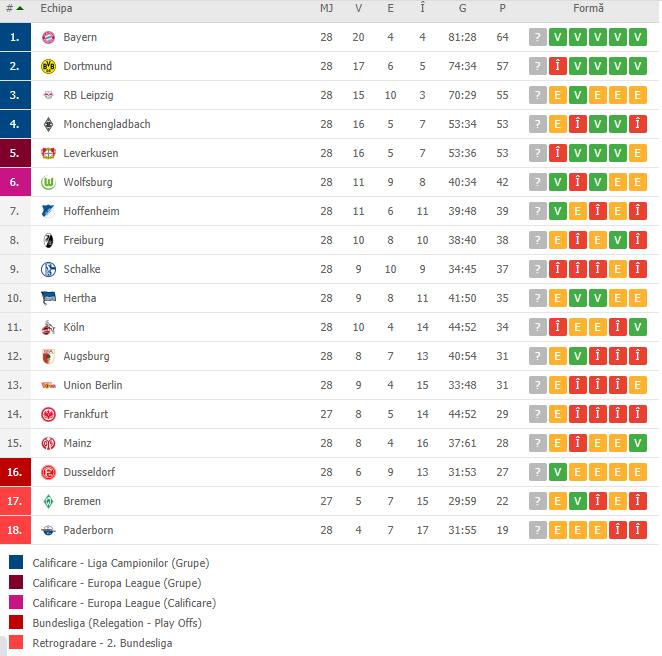 Bundesliga, la a patra etapa de dupa pandemie! Bayern si Dortmund joaca la ultimele clasate, iar lupta cea mare se da pentru locurile de Europa! Freiburg - Leverkusen la 21:30