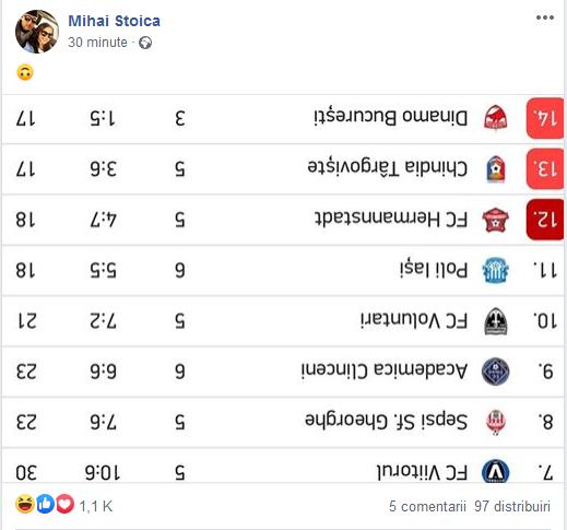 Aroganta lui MM Stoica dupa ce Dinamo a ajuns ULTIMA in Romania! A postat clasamentul INVERS pe Facebook