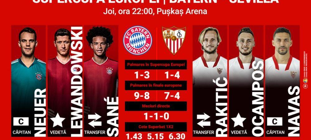 (P)Bayern Munchen – Sevilla: Cine va fi SuperRegina Europei?