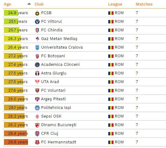 FCSB - Hermannstadt, TINERETE contra BATRANETE! Capitolul la care ros-albastrii sunt LIDERI in Liga 1, peste Viitorul. Campioana CFR e penultima