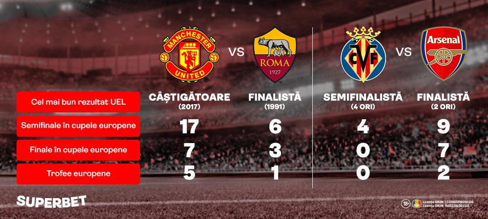 (P) Inca o finala englezeasca in Europa League? Cotele sunt pentru United si Arsenal!