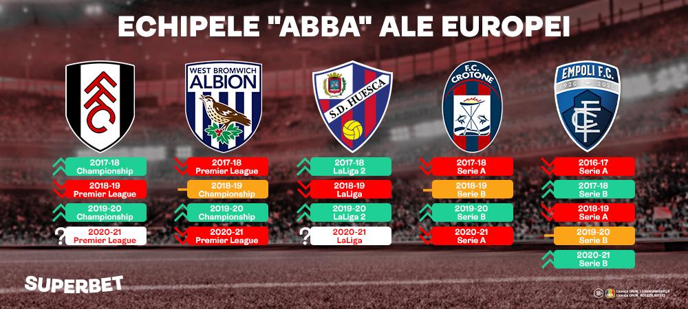 """(P)Echipele """"ABBA"""" din marile campionate: Fulham își joacă azi supraviețuirea în Premier League"""