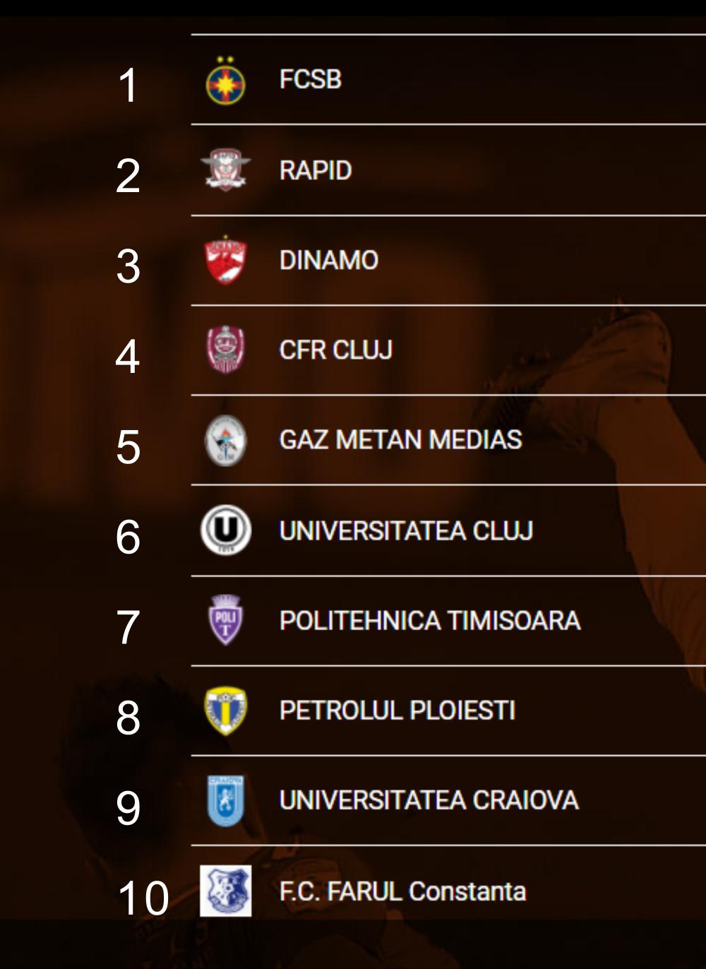 FCSB e prima in topul suporterilor din Liga 1, Rapid e pe 2, Dinamo a 3-a. Steaua n-a prins top 10! Cum arata top 10