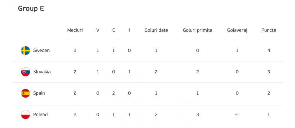 LIVE, 22:00, Slovacia - Spania (PRO TV) si Suedia - Polonia (PRO X). Spania are nevoie de victorie pentru a se califica in optimi