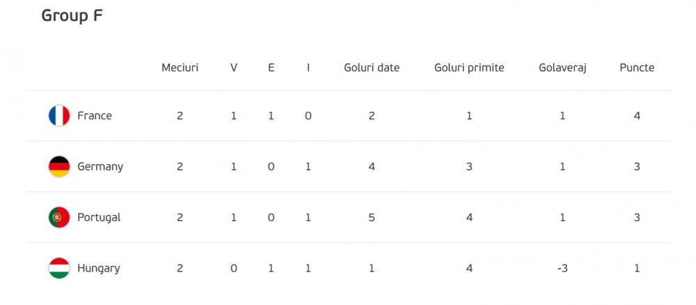 LIVE, 22:00, Germania - Ungaria (PRO X) si Portugalia - Franta (PRO TV). Ronaldo, Mbappe si Kroos se bat pentru primul loc in Grupa F