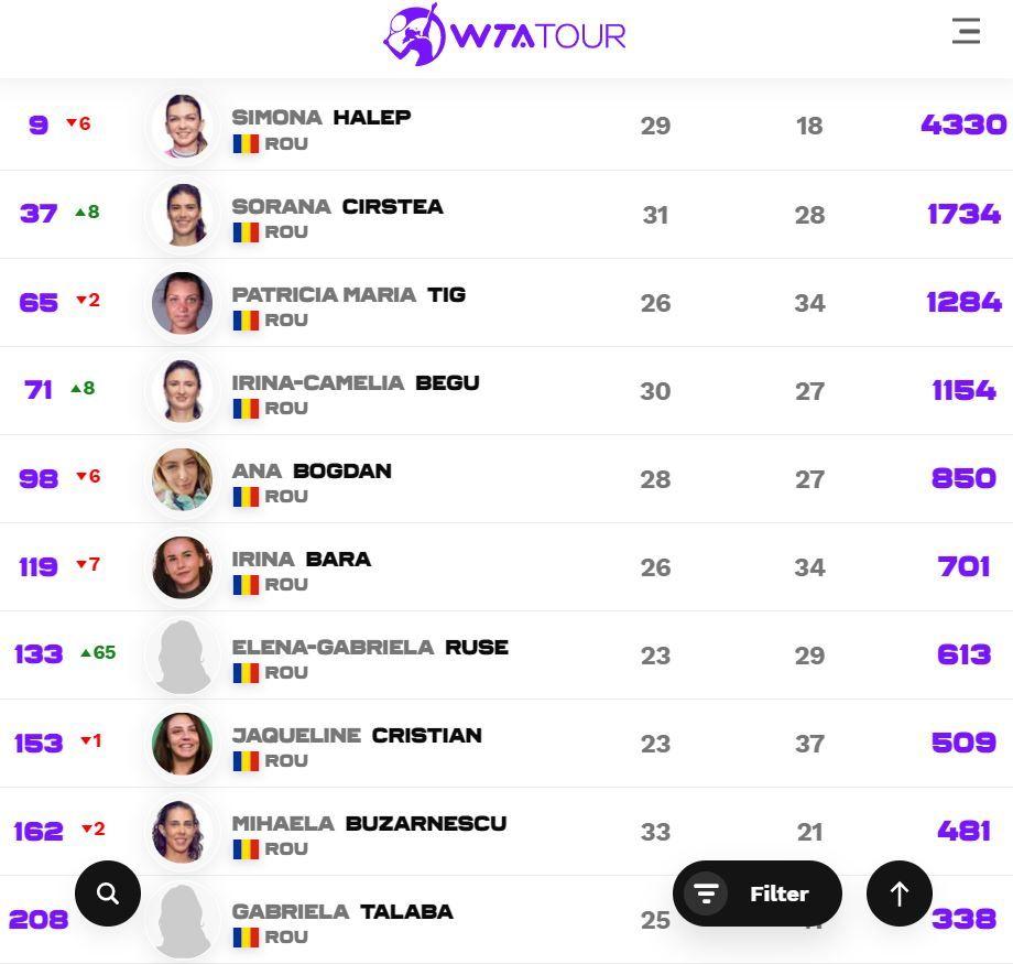 Simona Halep, marea pierzatoare a Wimbledon 2021: romanca a ajuns pe locul 9, la 5305 puncte distanta de locul 1 WTA. Ascensiuni excelente pentru Gabriela Ruse, Sorana Cirstea si Irina Begu